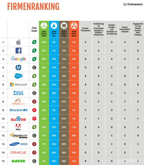 firmenranking - Stromverbrauch im Internet - (c) Greenpeace