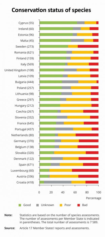 Zustand von Lebensräumen und Arten Ländervergleich in Europa